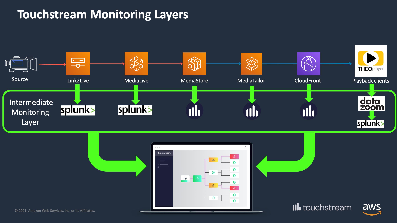 AWS_Touchstream_layers